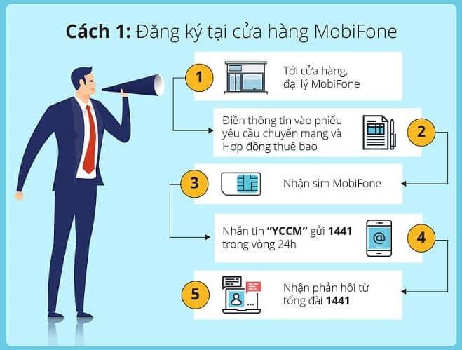 Chuyển mạng giữ số MobiFone - Dịch vụ MNP